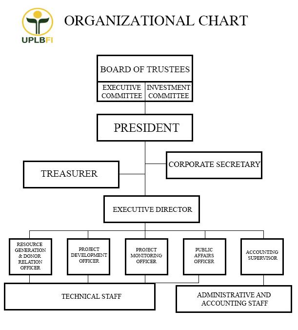Uplb Foundation Inc Organizational Chart